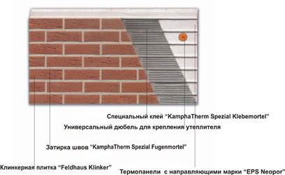 Фасадная клинкерная термопанель в разрезе, продажа фасадных панелей